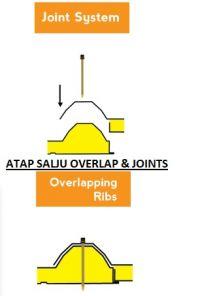 Atap Salju Overlaps & Joints